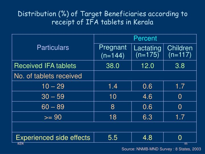 Distribution (%) of Target Beneficiaries according to receipt of IFA tablets in Kerala
