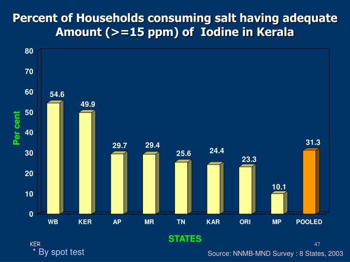 Percent of Households consuming salt having adequate
