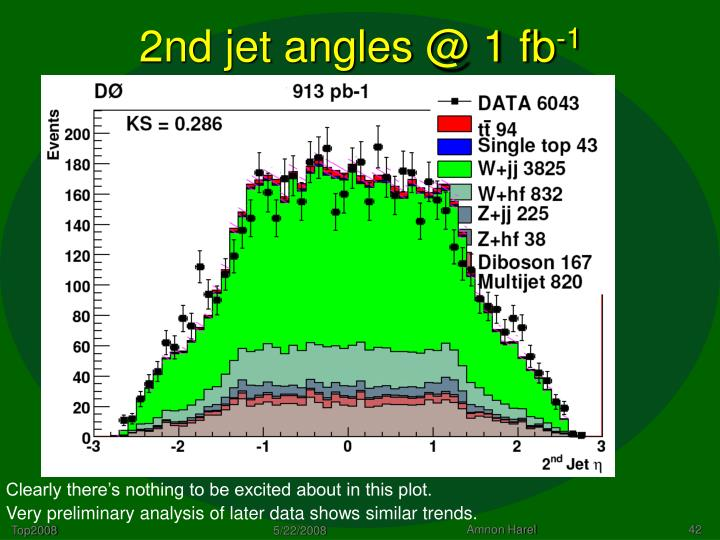 2nd jet angles @ 1 fb