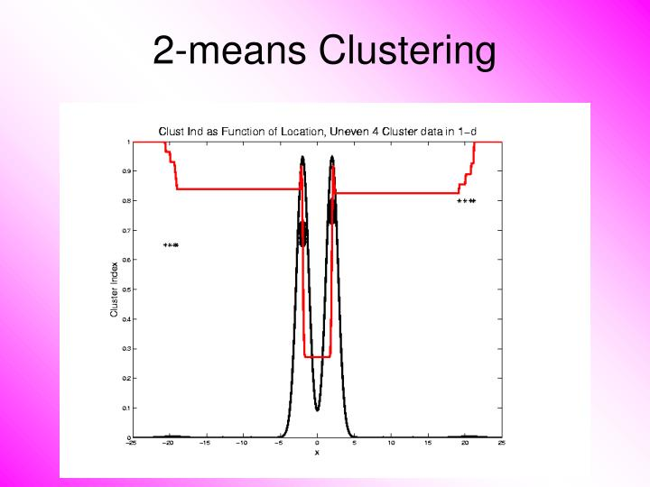 2-means Clustering