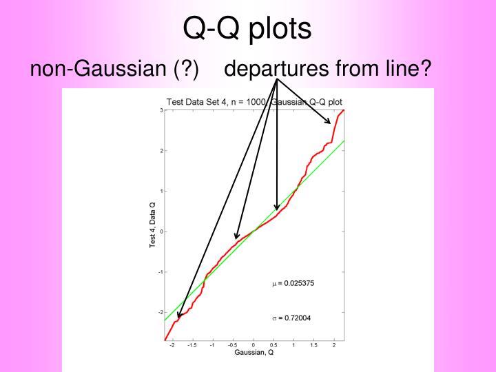 Q-Q plots