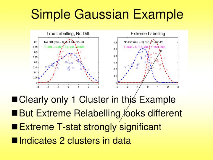 Simple Gaussian Example