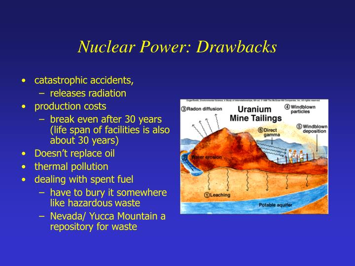 Nuclear Power: Drawbacks