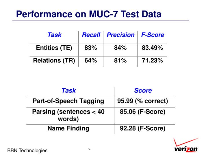 Performance on MUC-7 Test Data