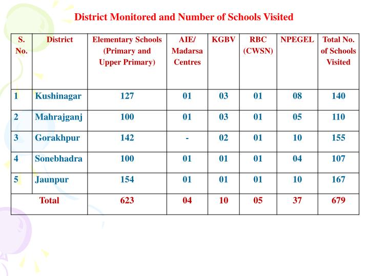 District Monitored and Number of Schools Visited