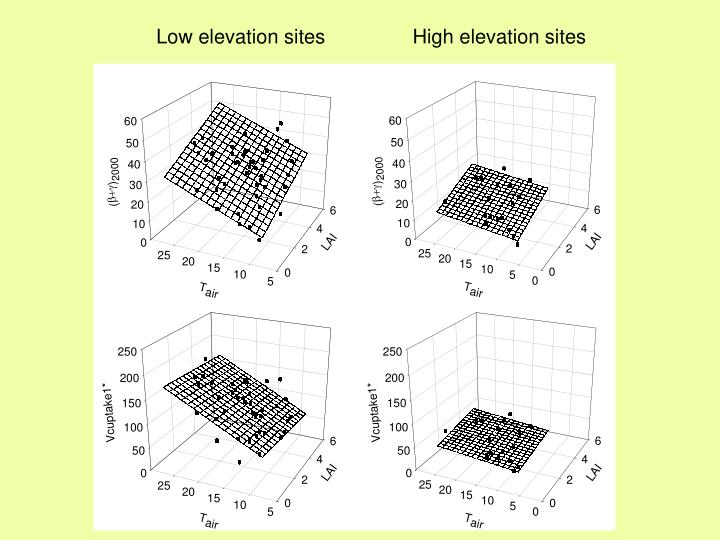 Low elevation sites