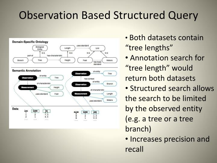 Observation Based Structured Query