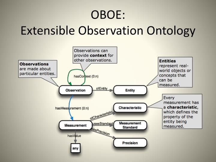 OBOE: