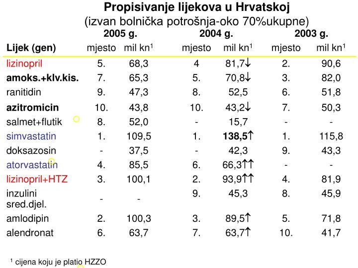 Propisivanje lijekova u Hrvatskoj