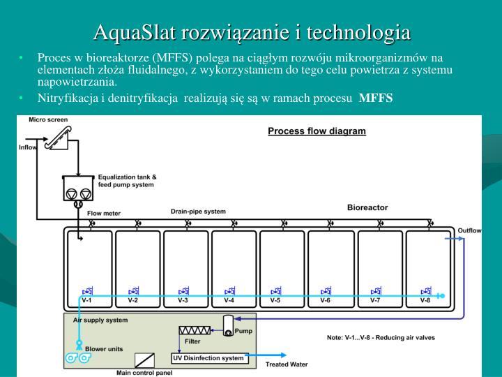 AquaSlat