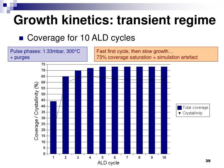 Growth kinetics: transient regime