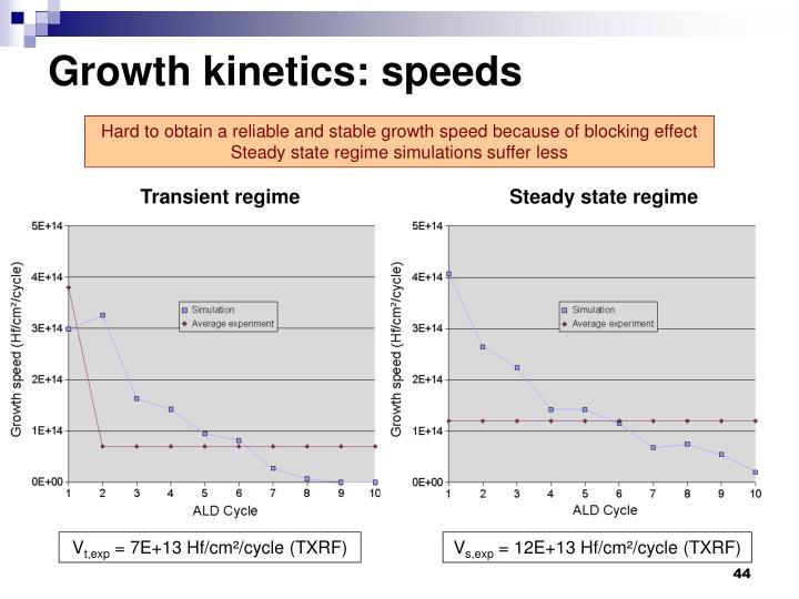 Growth kinetics: speeds