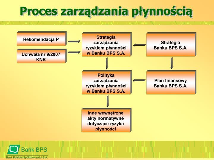 Proces zarządzania płynnością