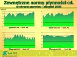 zewn trzne normy p ynno ci cd w okresie czerwiec sierpie 2008
