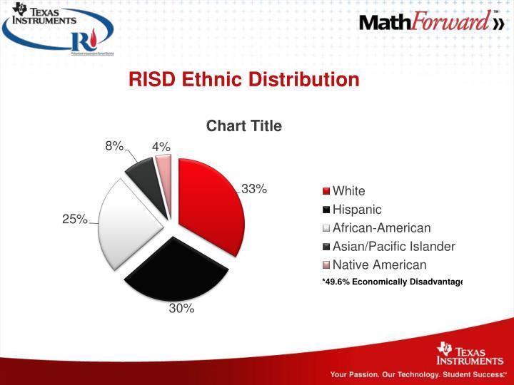 RISD Ethnic Distribution