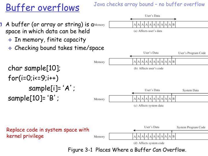 Java checks array bound – no buffer overflow