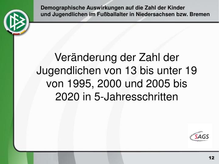 Veränderung der Zahl der Jugendlichen von 13 bis unter 19 von 1995, 2000 und 2005 bis 2020 in 5-Jahresschritten