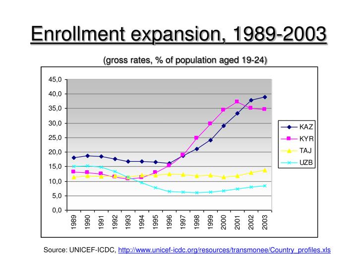 Enrollment expansion, 1989-2003