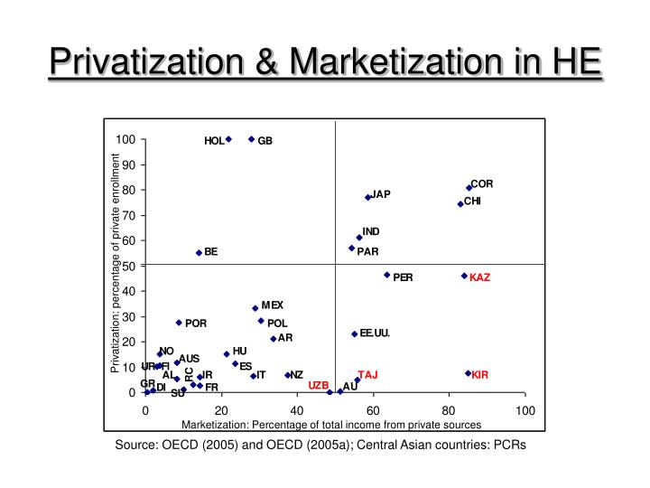 Privatization marketization in he