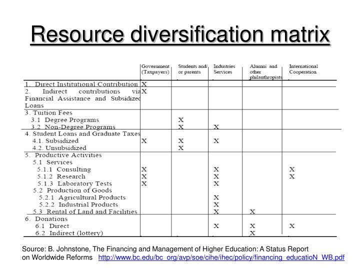 Resource diversification matrix