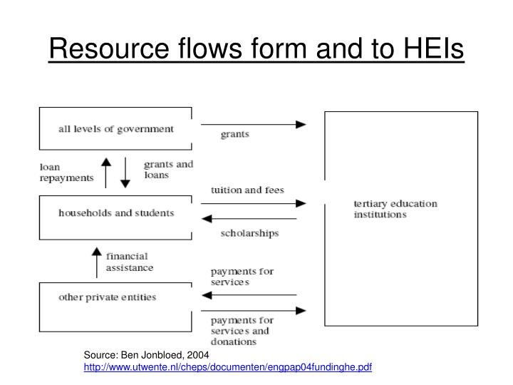 Resource flows form and to HEIs