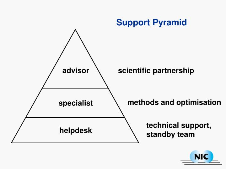 Support Pyramid