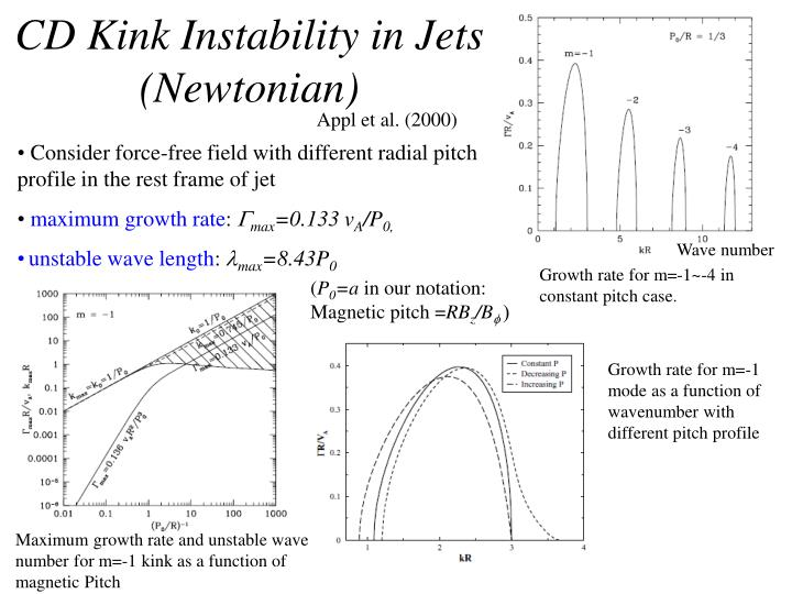 CD Kink Instability in Jets (Newtonian)