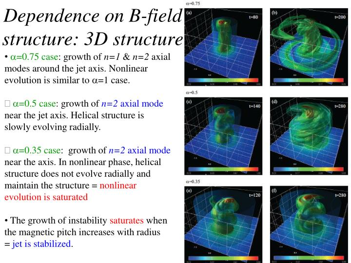 Dependence on B-field structure: 3D structure