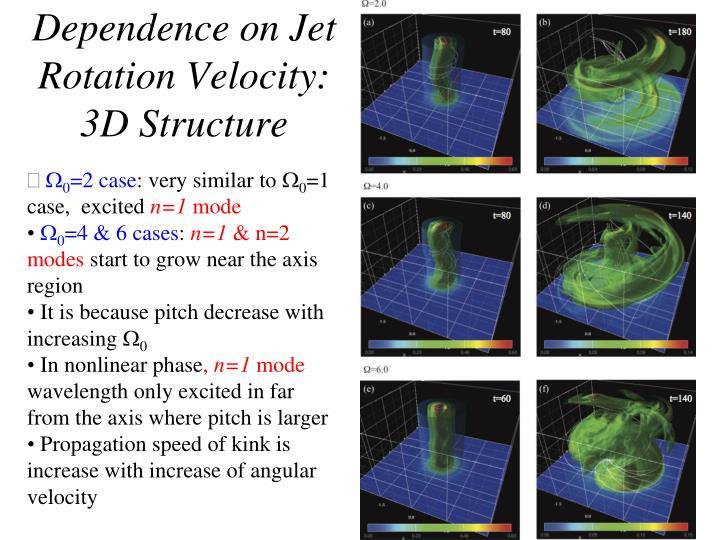 Dependence on Jet Rotation Velocity: