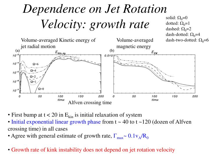 Dependence on Jet Rotation Velocity: growth rate