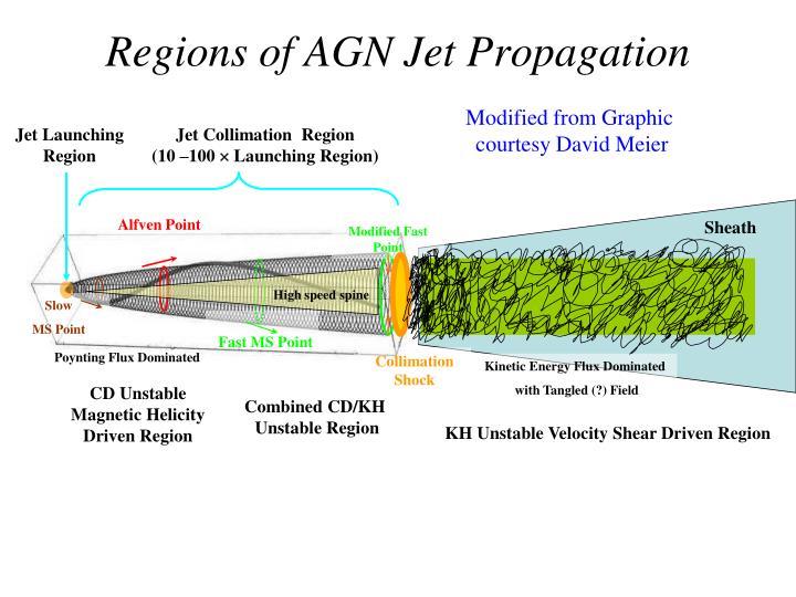 Regions of AGN Jet Propagation