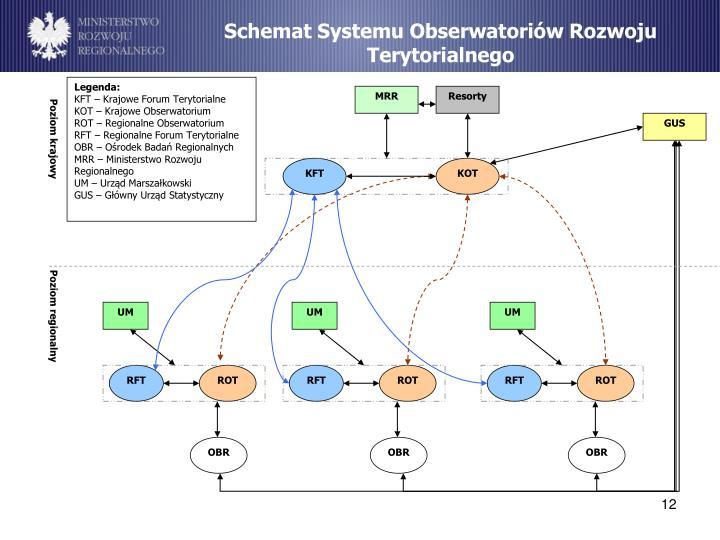 Schemat Systemu Obserwatoriów Rozwoju Terytorialnego