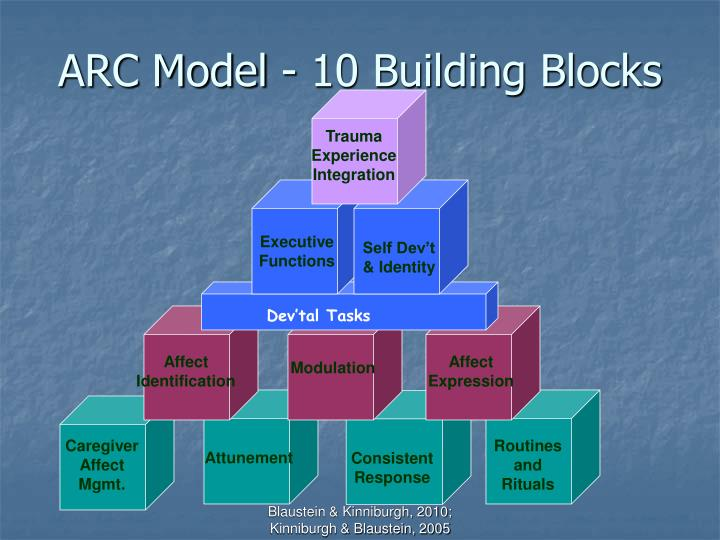 ARC Model - 10 Building Blocks