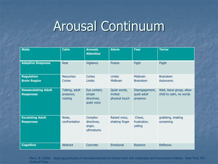 Arousal Continuum