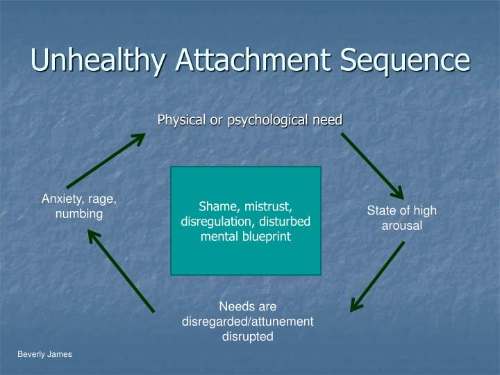 Unhealthy Attachment Sequence