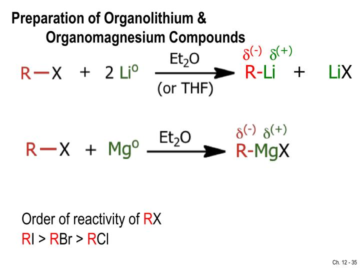 Preparation of Organolithium &