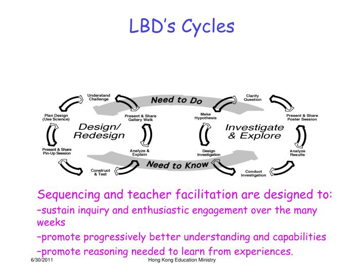 LBD's Cycles