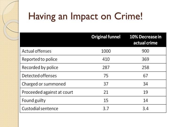 Having an Impact on Crime!