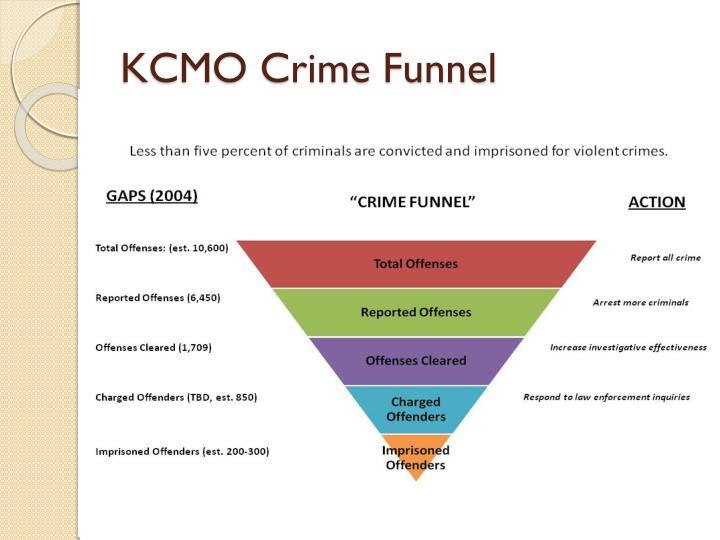 KCMO Crime Funnel