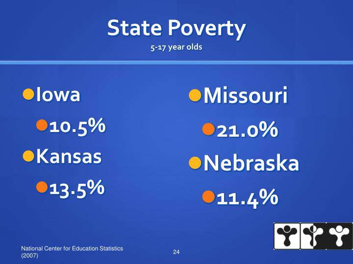 State Poverty