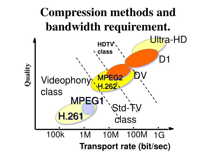 Compression methods and bandwidth requirement.