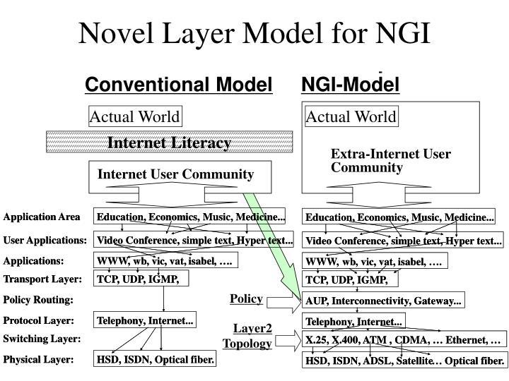 Novel Layer Model for NGI