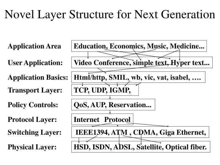 Novel Layer Structure for Next Generation
