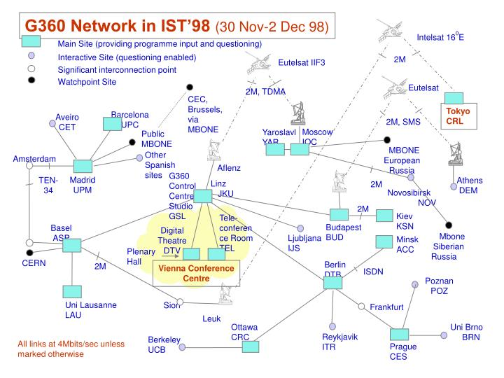 G360 Network in IST'98