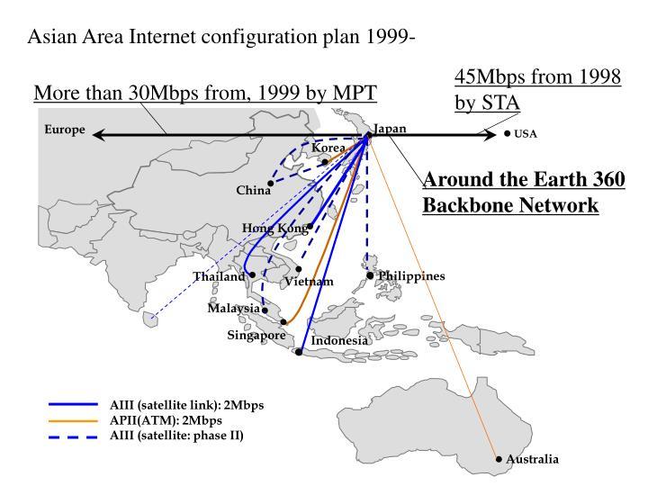 Asian Area Internet configuration plan 1999-