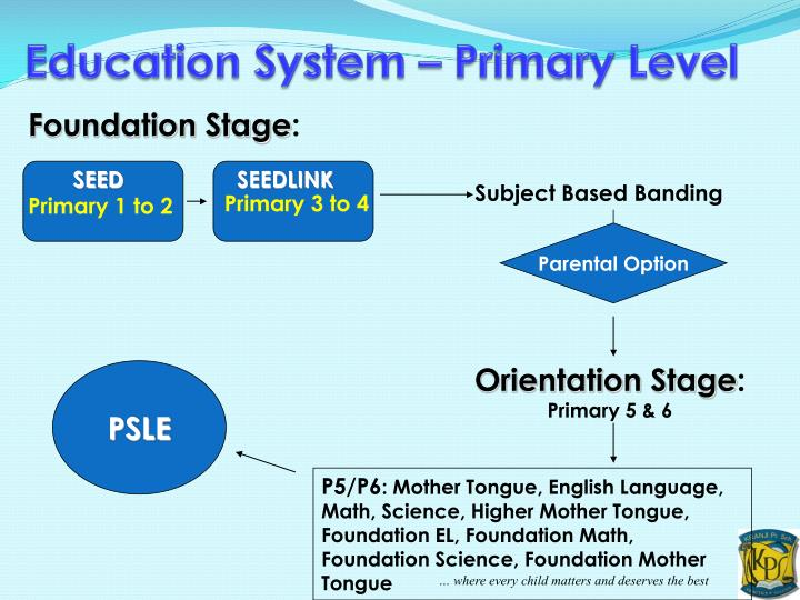 Education System – Primary Level