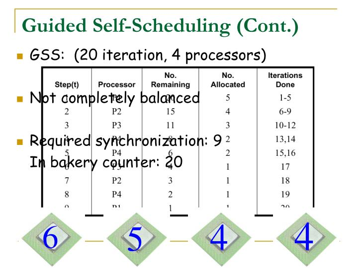 Guided Self-Scheduling (Cont.)