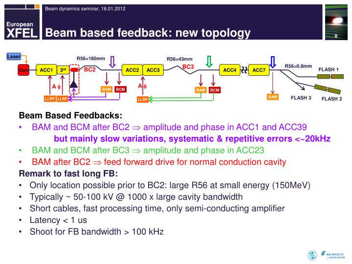 Beam based feedback: new topology