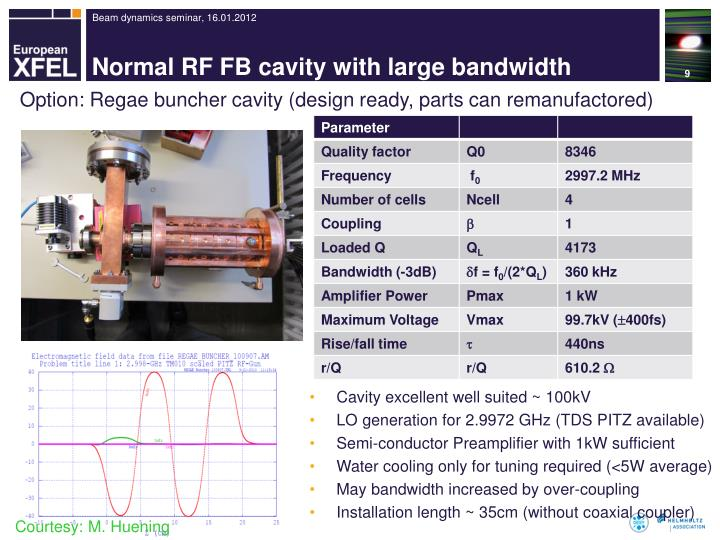 Normal RF FB cavity with large bandwidth