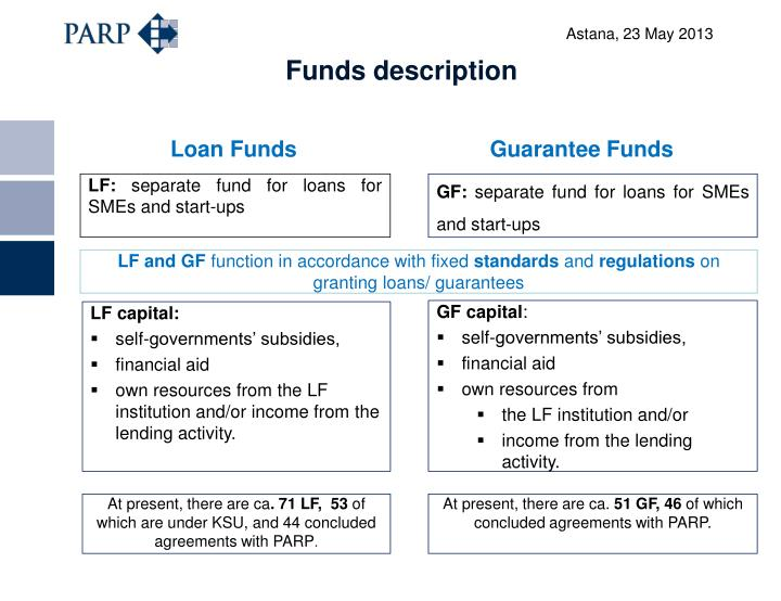 Funds description